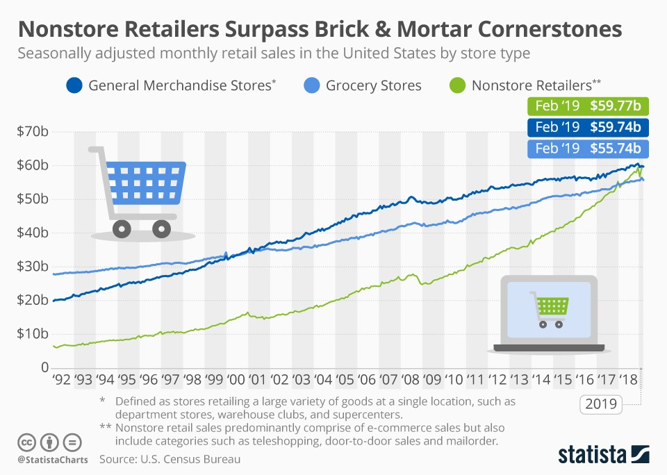 chartoftheday 17626 nonstore retail vs general merchandise and grocery store sales n 1 Ecommerce Hits Milestone in 2018